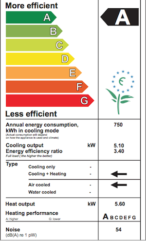 Energy rating for the larger air conditioner used in garden office